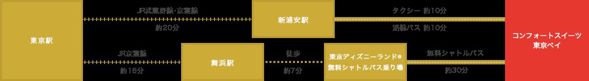 東京 ベイ スイーツ コンフォート